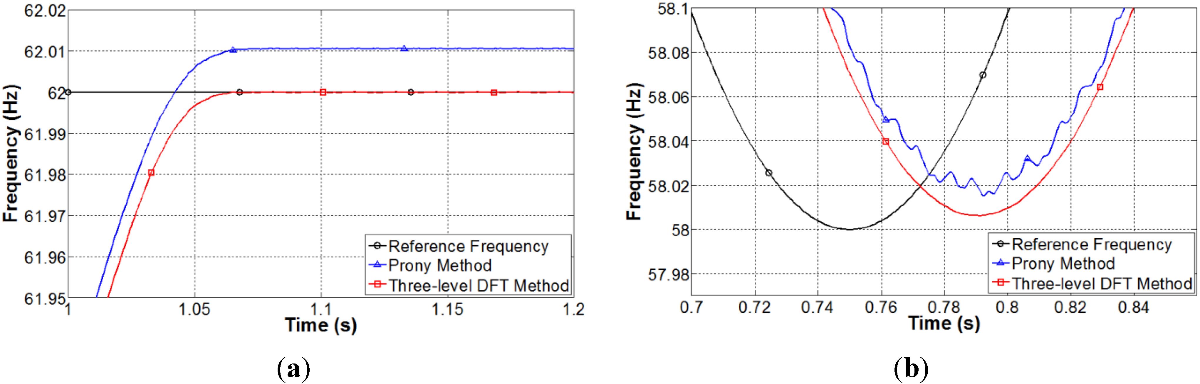 discrete cosine transform thesis