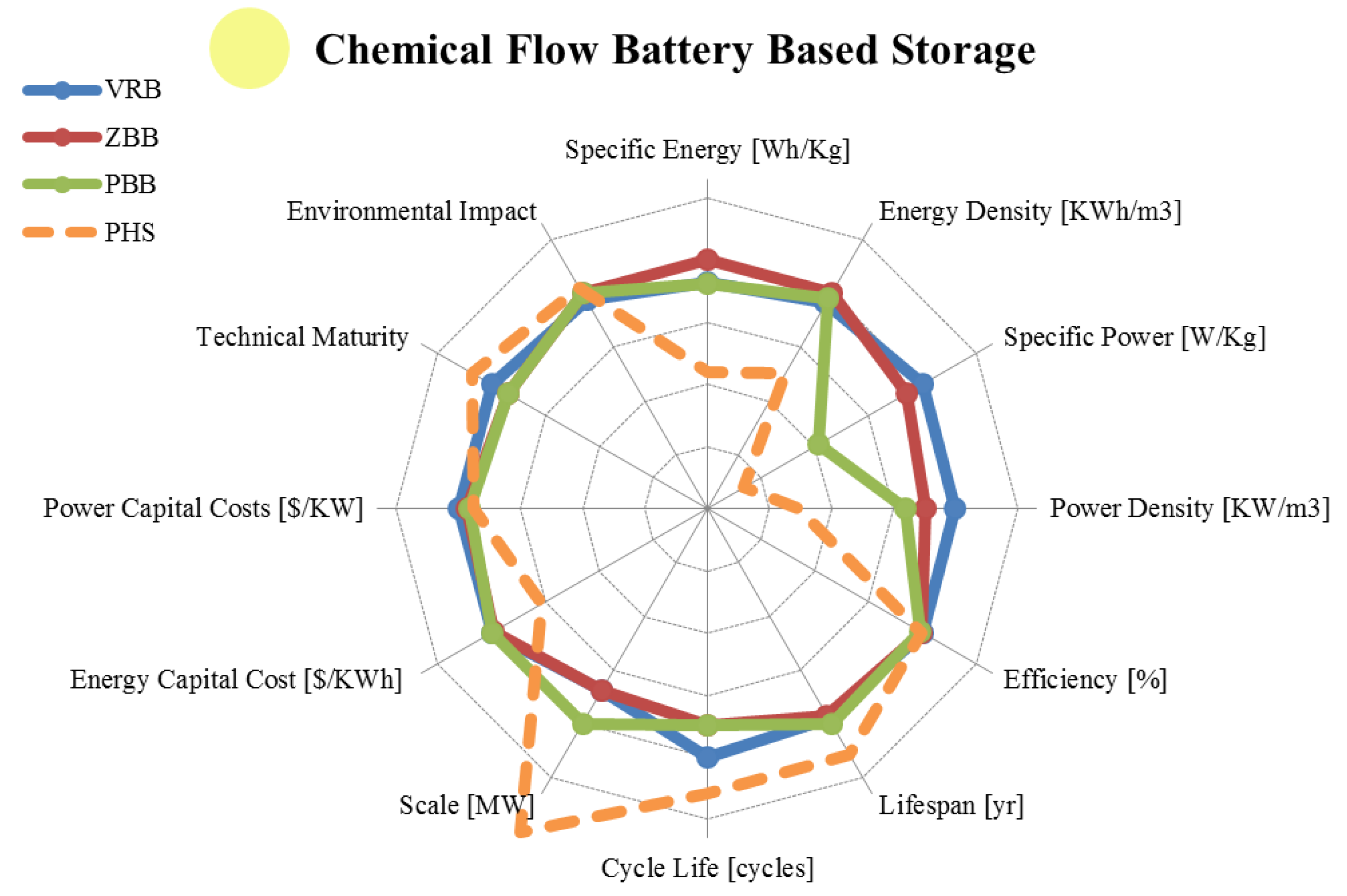 Energies Free Full Text A Numerical And Graphical Review Of Dry Cell Battery Diagram On Parts Alkaline 08 00172 G009 1024 Figure 9 Comparing Chemical Storage Generation In Flow Batteries