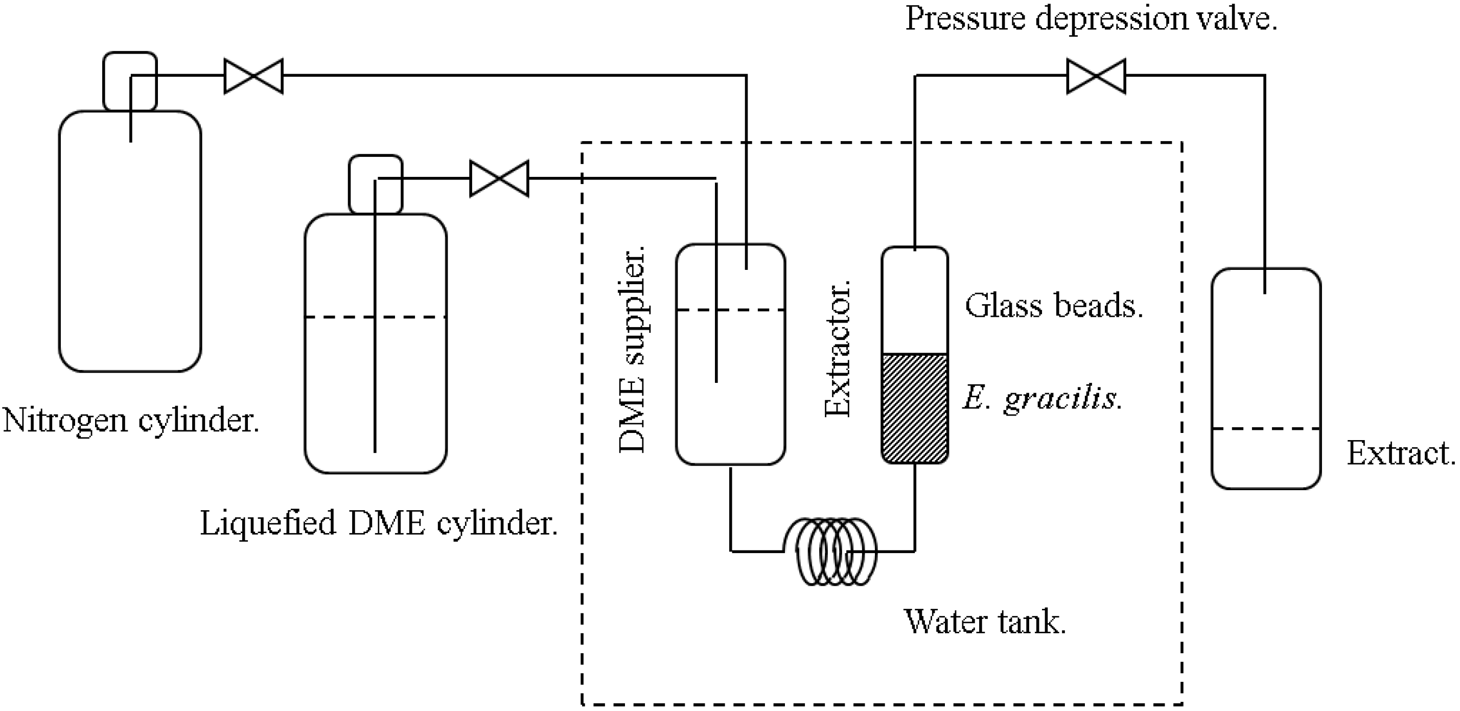 Energies Free Full Text Energy Saving Lipid Extraction From Wet Euglena Gracilis By The Low Boiling Point Solvent Dimethyl Ether Html
