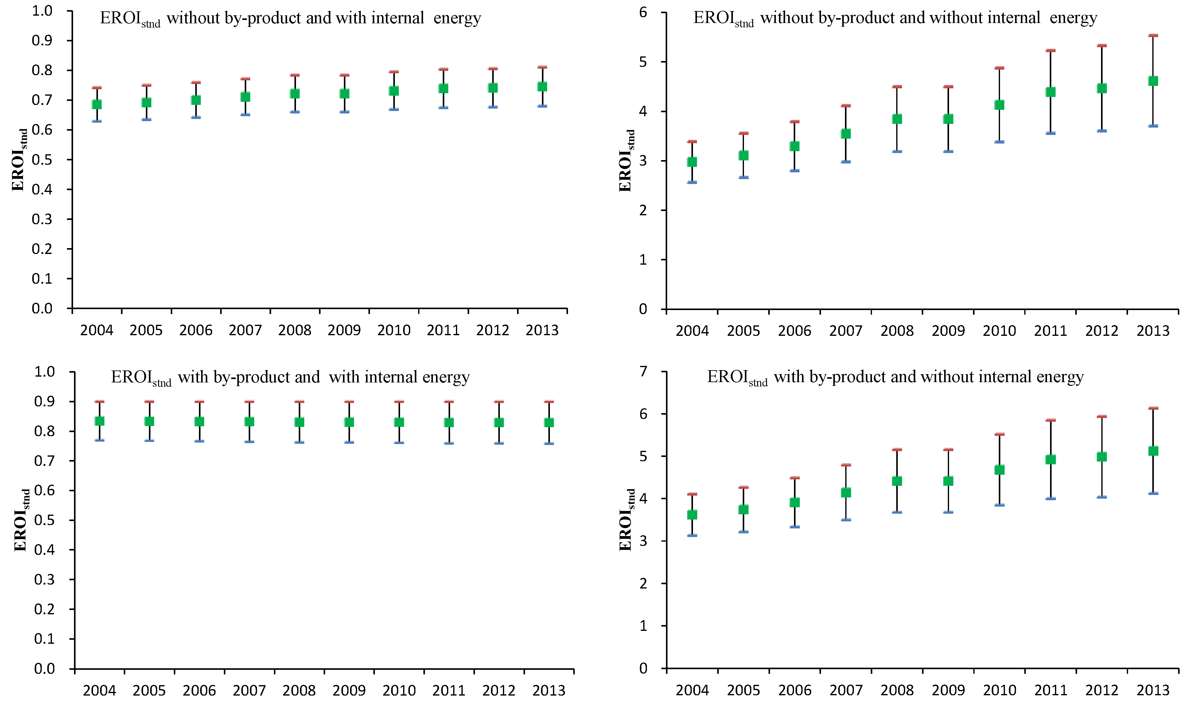 Energies   Free Full-Text   EROI Analysis for Direct Coal