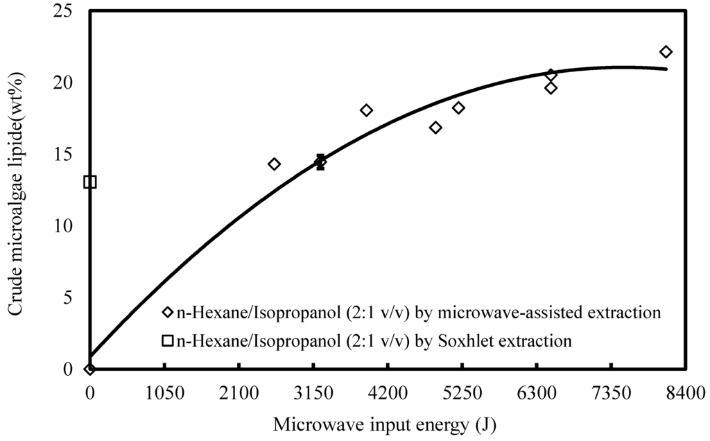 microwave assisted extraction technique for oil extraction Microwave-assisted extraction technique (mae) was considered for the extraction of essential oil from nigella sativa l seeds response surface methodology was successfully implemented for optimization of extraction yield of essential oil and its thymoquinone content.