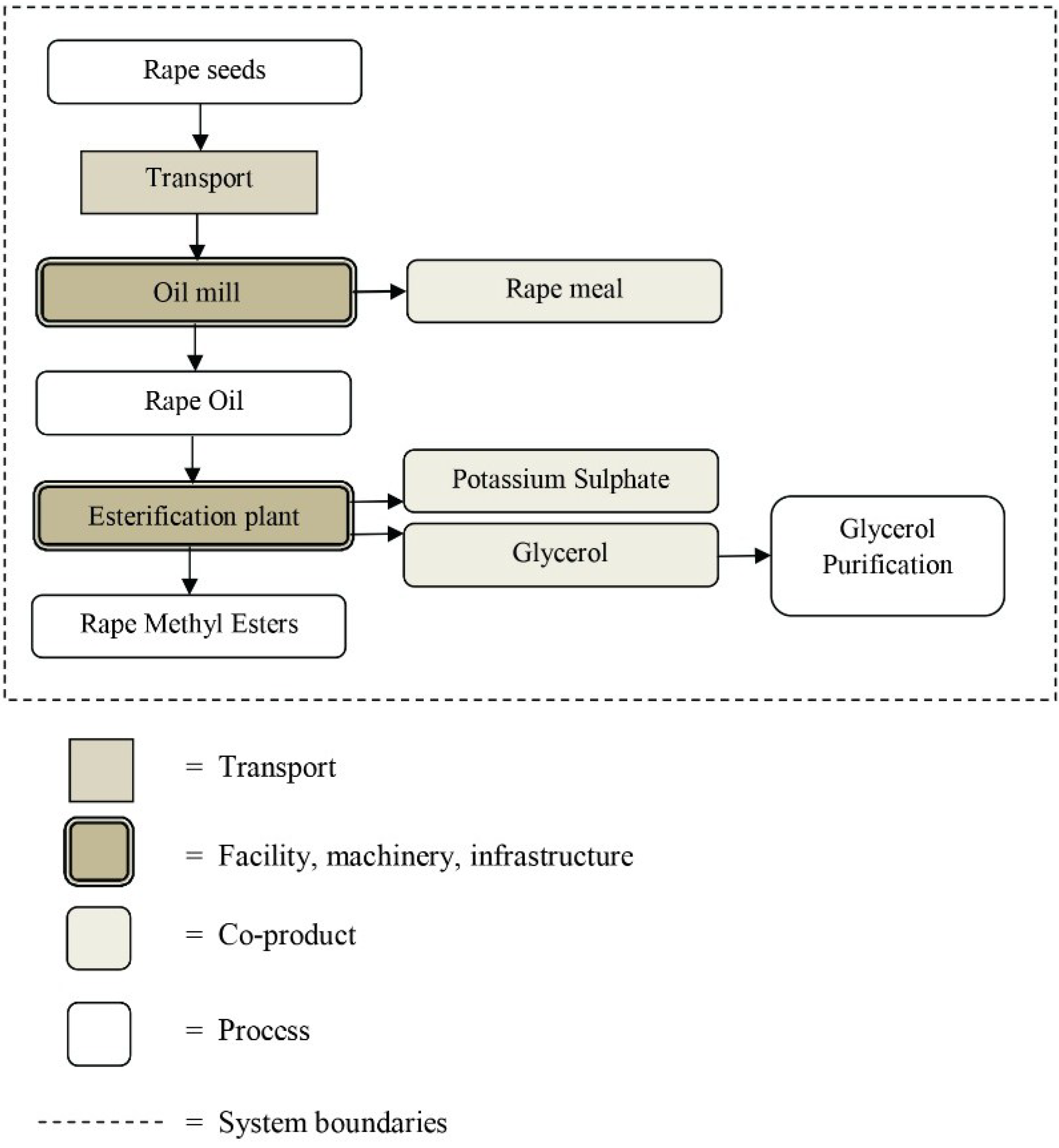 Energies free full text life cycle assessment of new oxy fuels no nvjuhfo Image collections