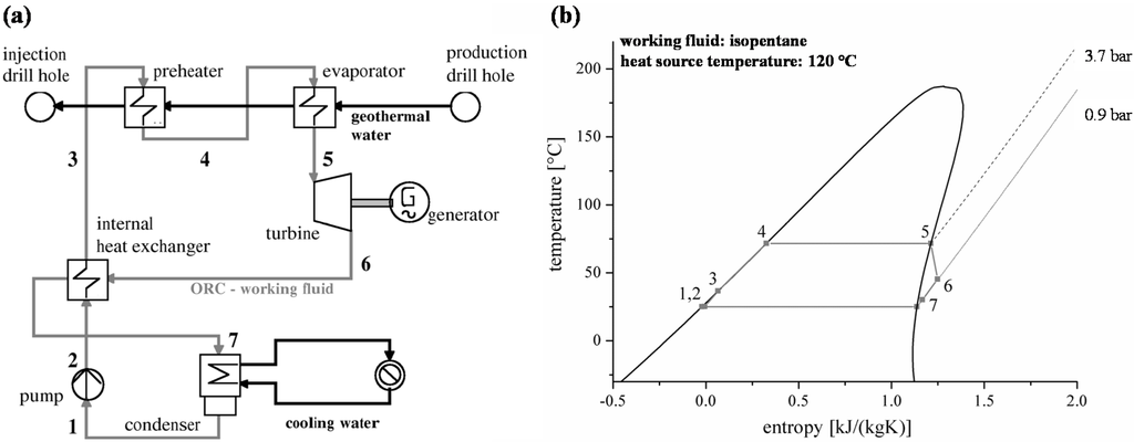 energies free full text thermo economic evaluation of geothermal power plant layout diagram #3