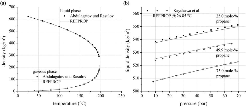 isobutane density temperature relationship