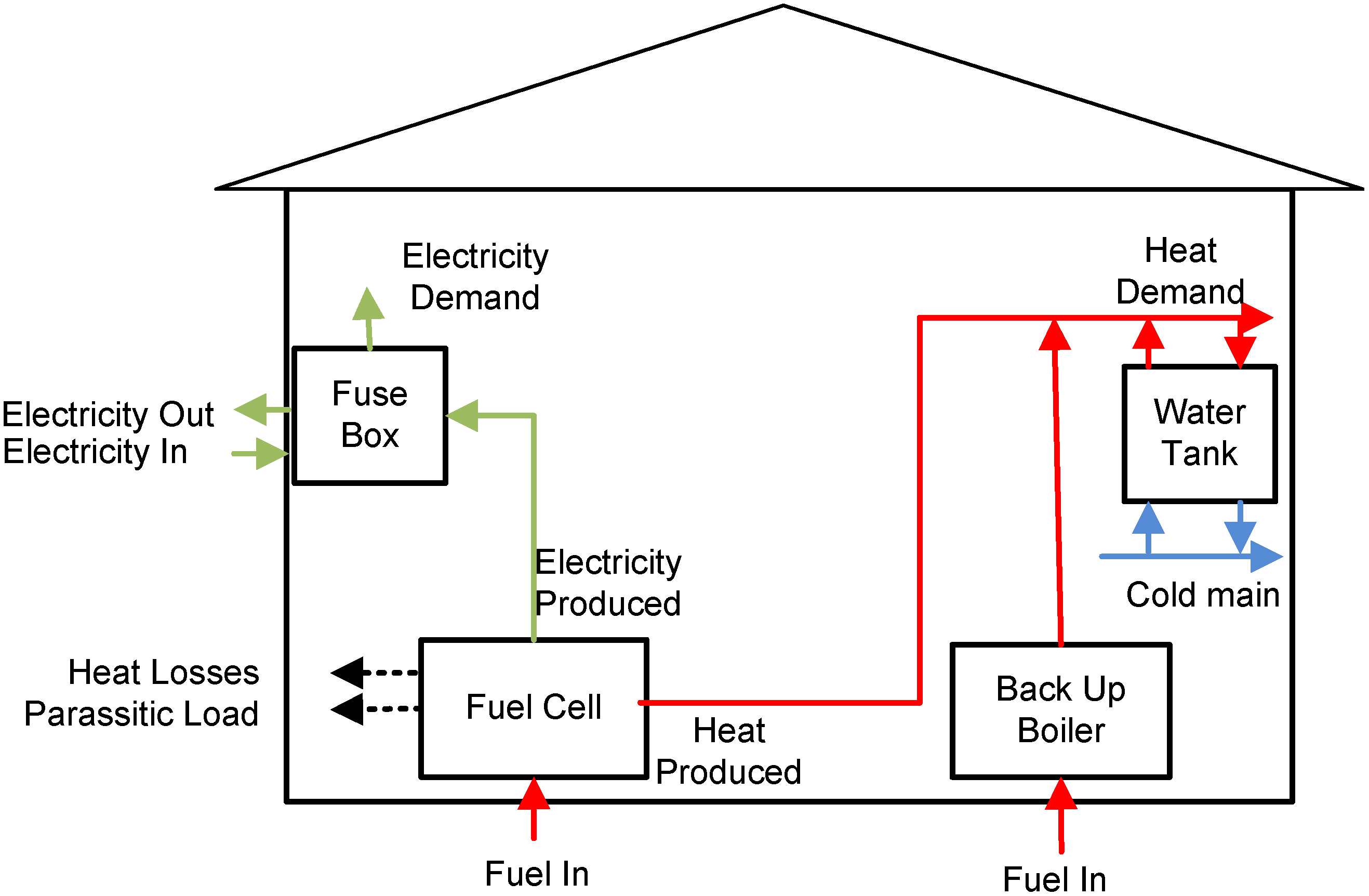 Energies Free Full Text Modelling Of A Solid Oxide Fuel Cell Chp Mfg Residential Fuse Box No