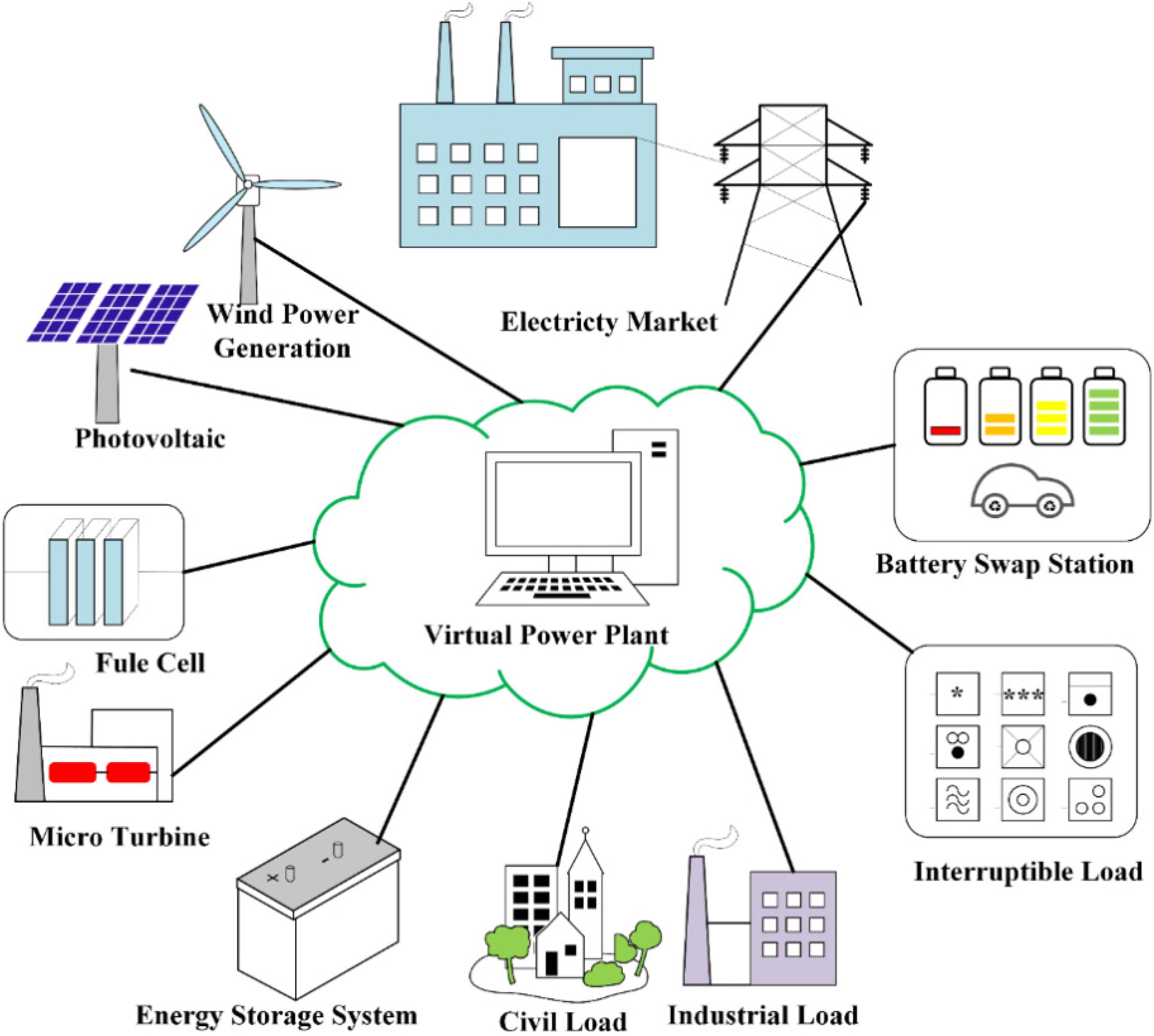 energies free full text optimal dispatch strategy of a virtual rh mdpi com