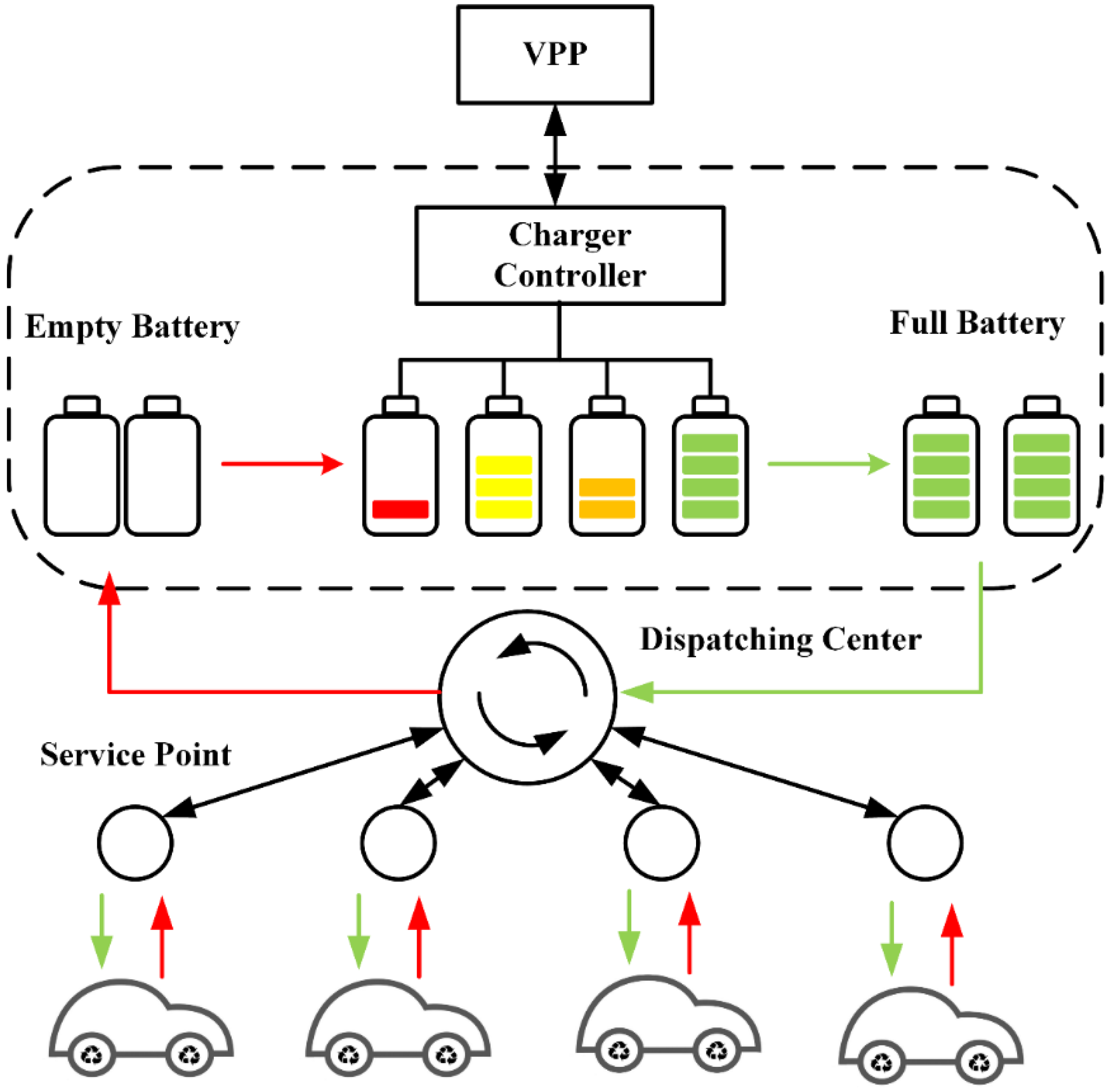 Energies Free Full Text Optimal Dispatch Strategy Of A Virtual Power Plant Line Diagram No
