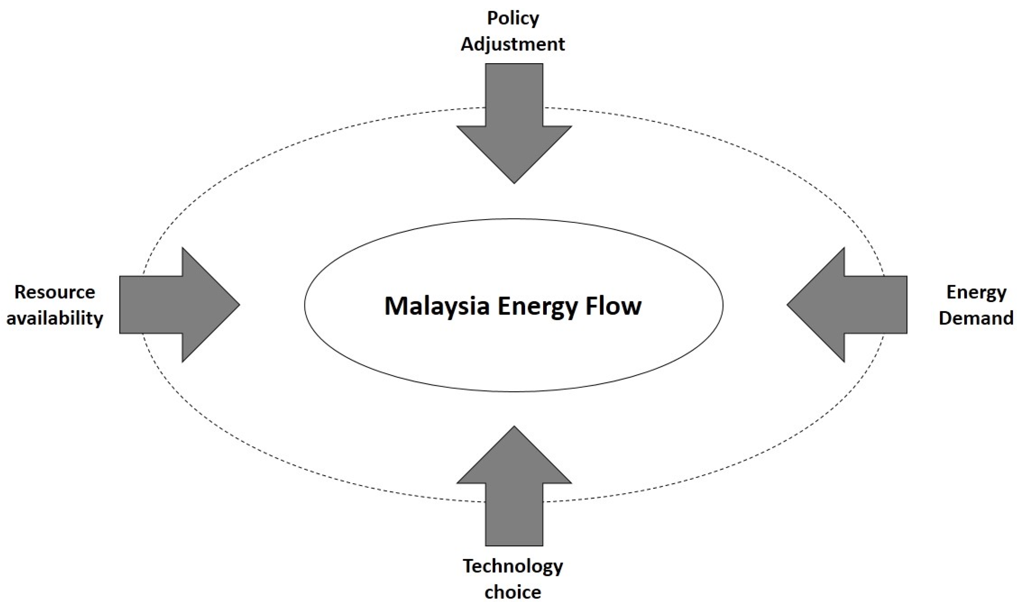 Energies free full text the use of energy in malaysia tracing energies 08 02828 g001 1024 pooptronica Choice Image