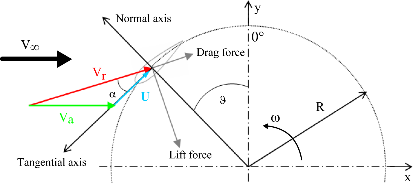 Energies | Free Full-Text | 3D CFD Analysis of a Vertical