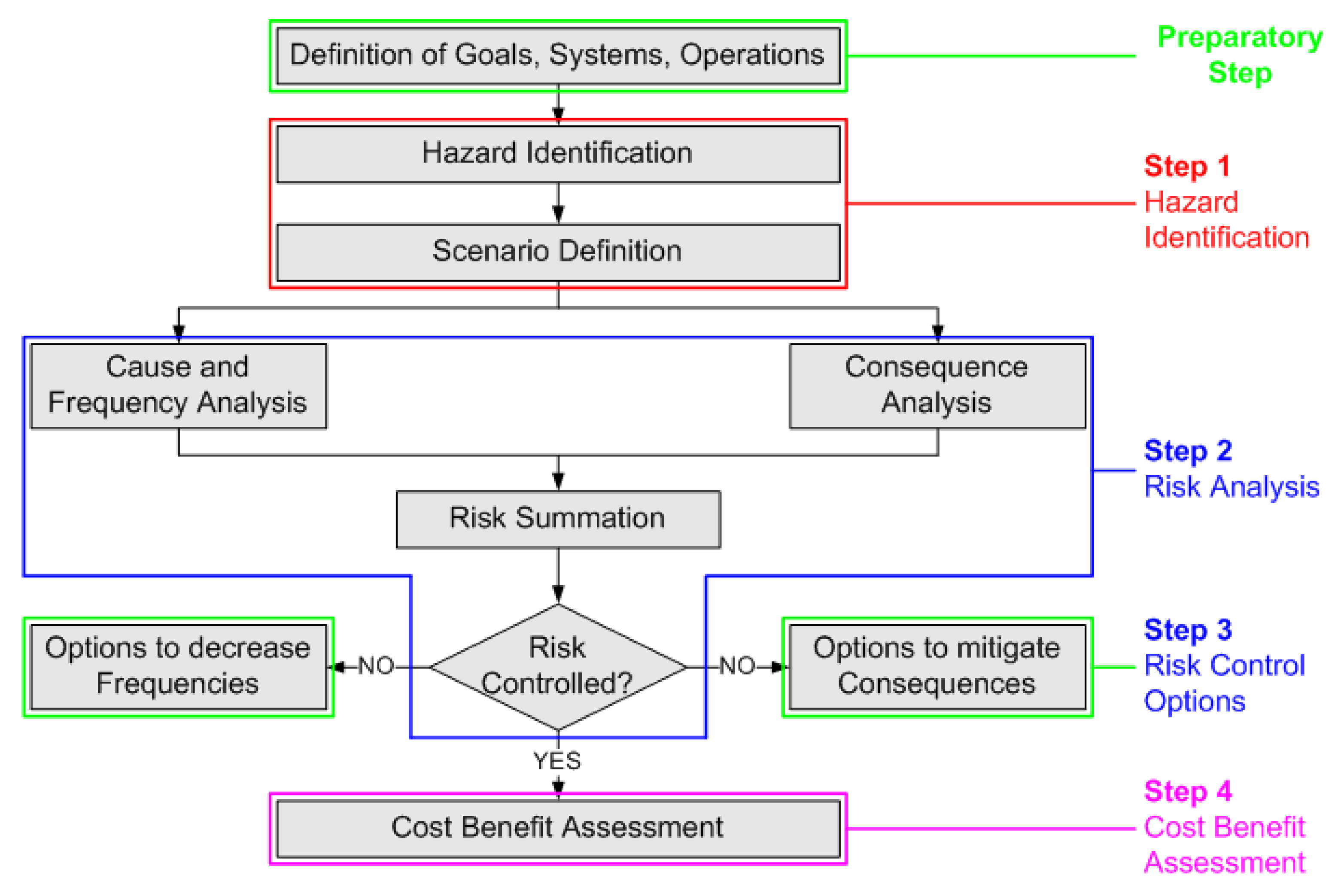 energies free full text risk assessment for natural gas hydrate
