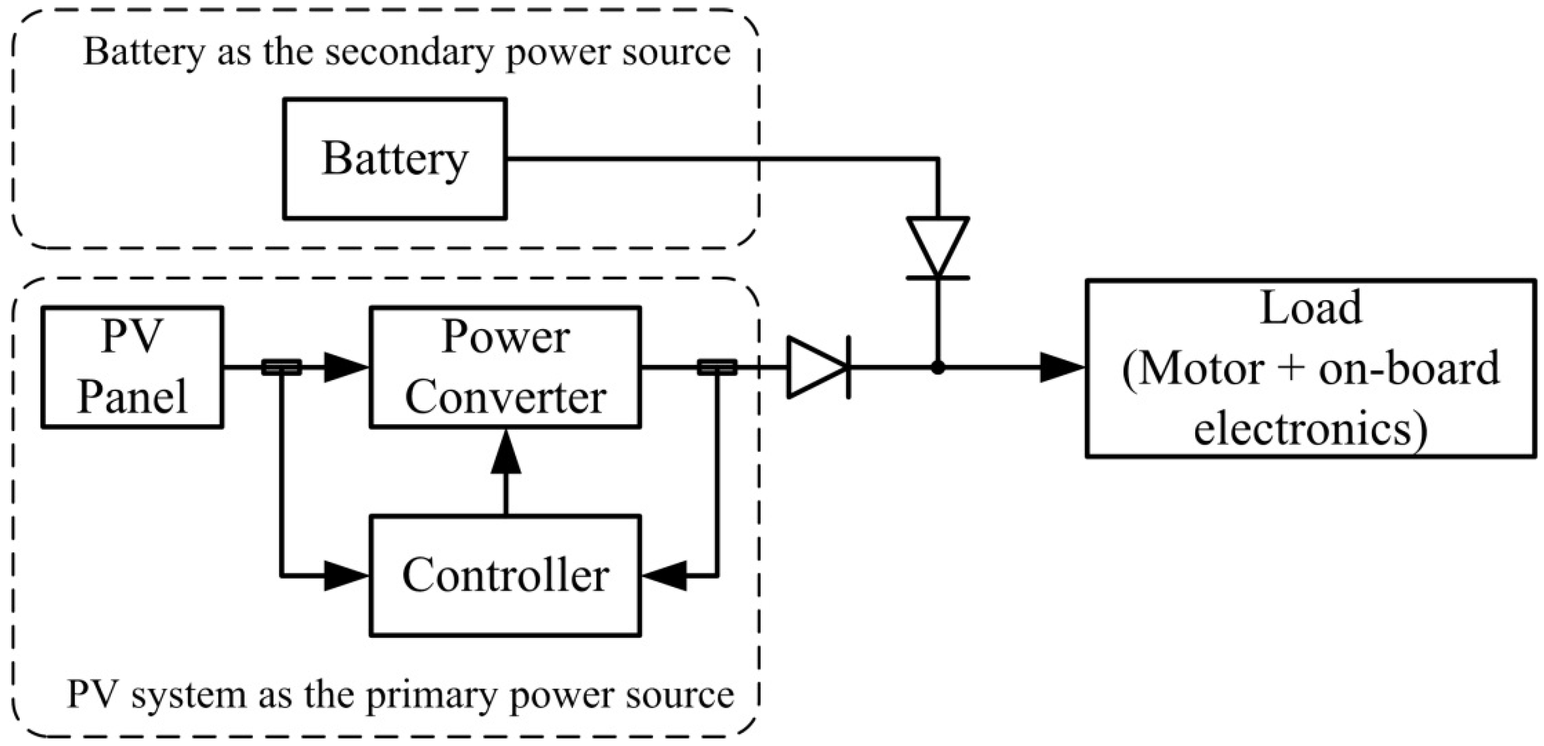 Block Diagram Of A Solar Home System Schematic Diagrams Hybrid Power Wiring Wind U2022 Panel
