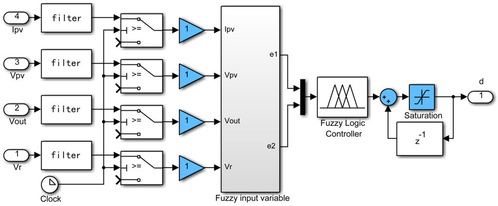 thesis on fuzzy logic controller Now a day's one of the best ways to control system stability is to use fuzzy logic controller the advantages of this in this thesis work we use some.