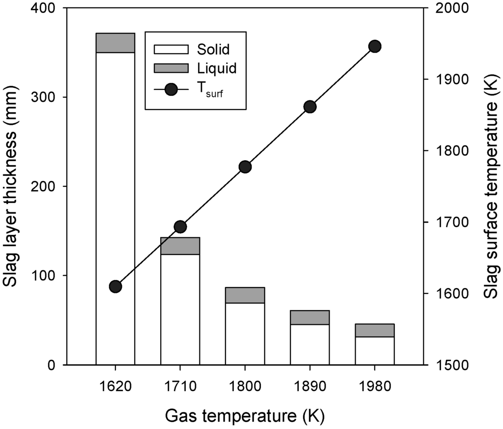 Hazards Of Coal Slag : Energies free full text effects of design operating