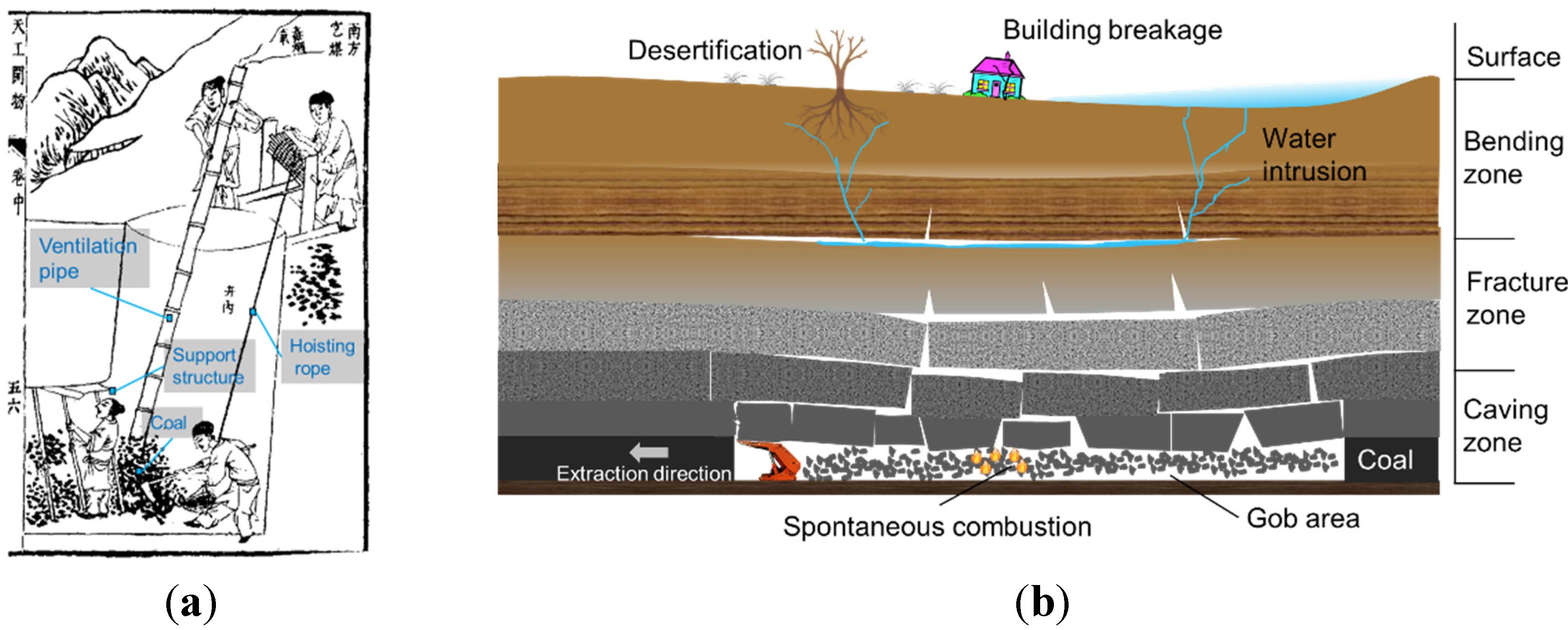 underground mine planning and design pdf