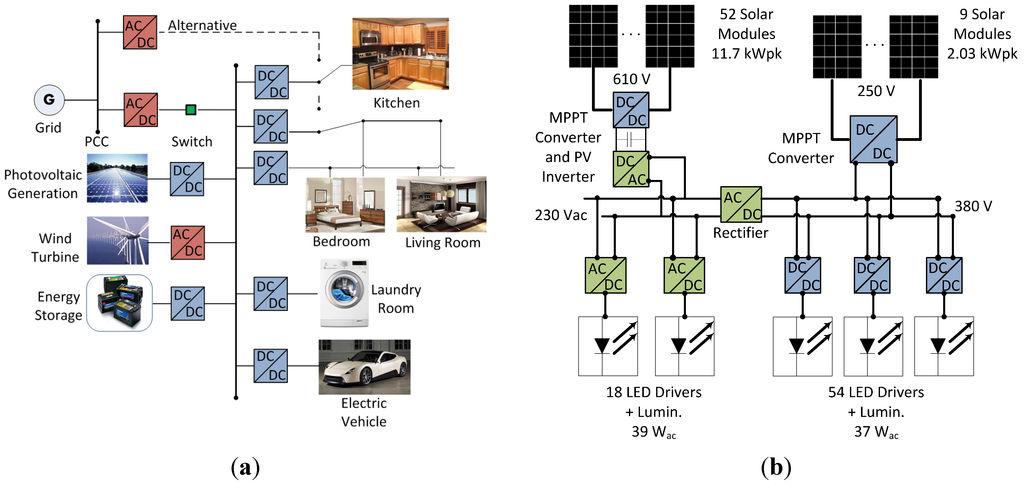 Energies Free Full Text Power Quality In Dc Power
