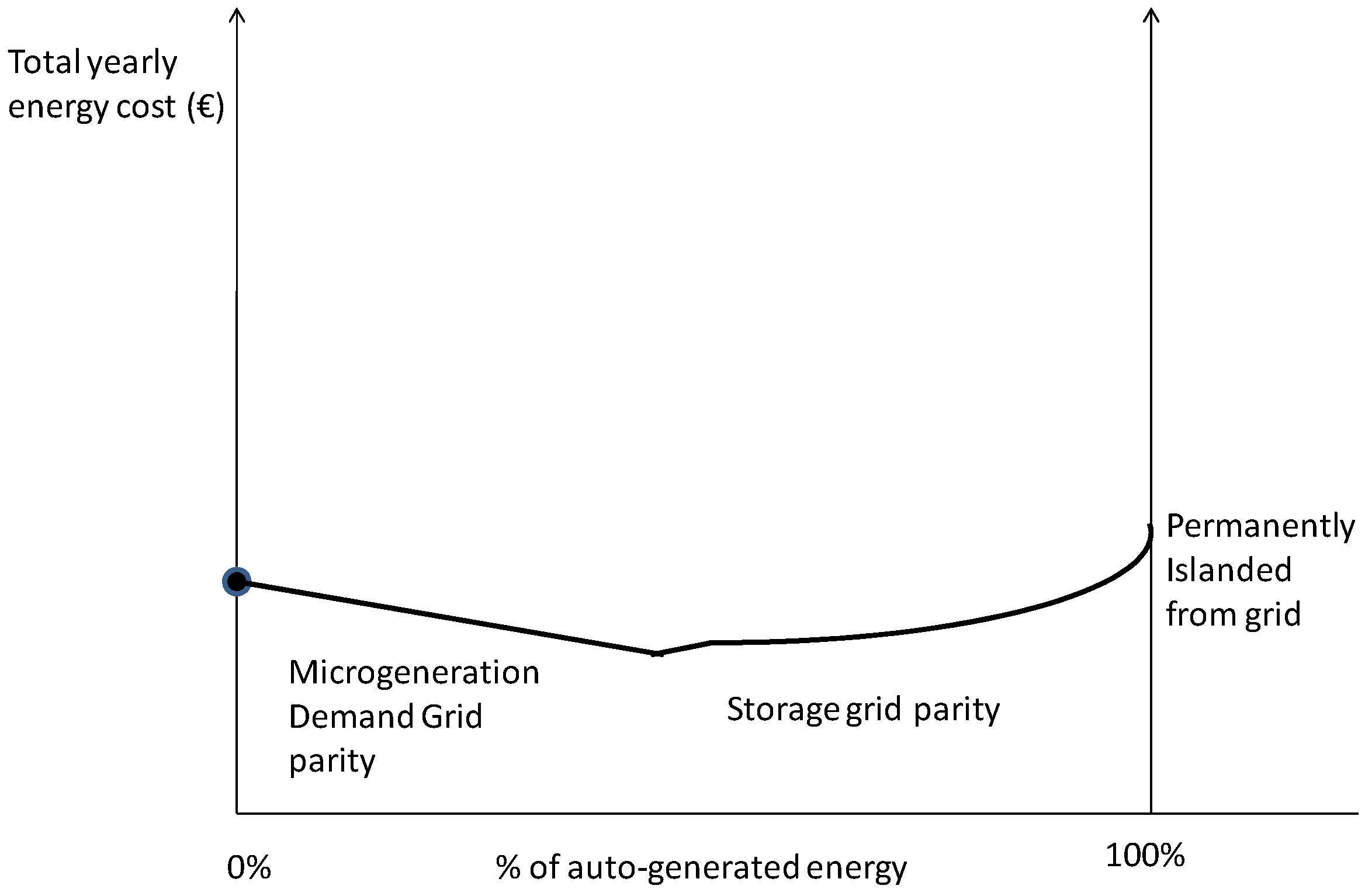 Energies Free Full Text A Methodology For Assessing Islanding Of Off Grid Systems Diagram No