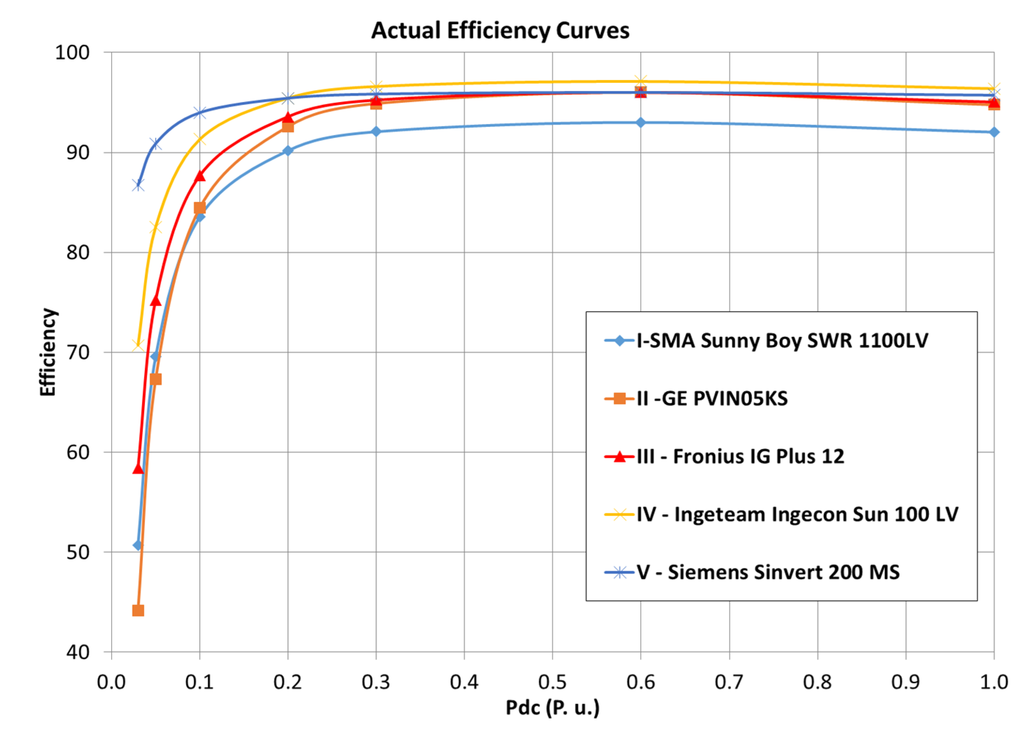 Similiar Efficiency Curve Keywords