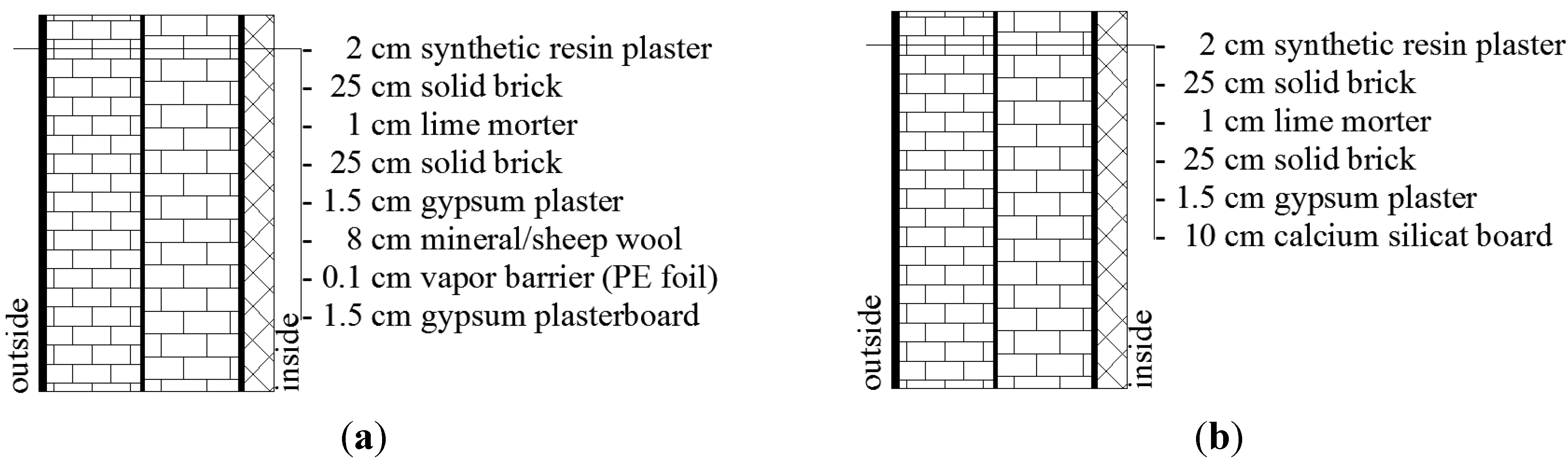 Energies free full text sheep wool as a construction for Sheeps wool insulation cost comparison