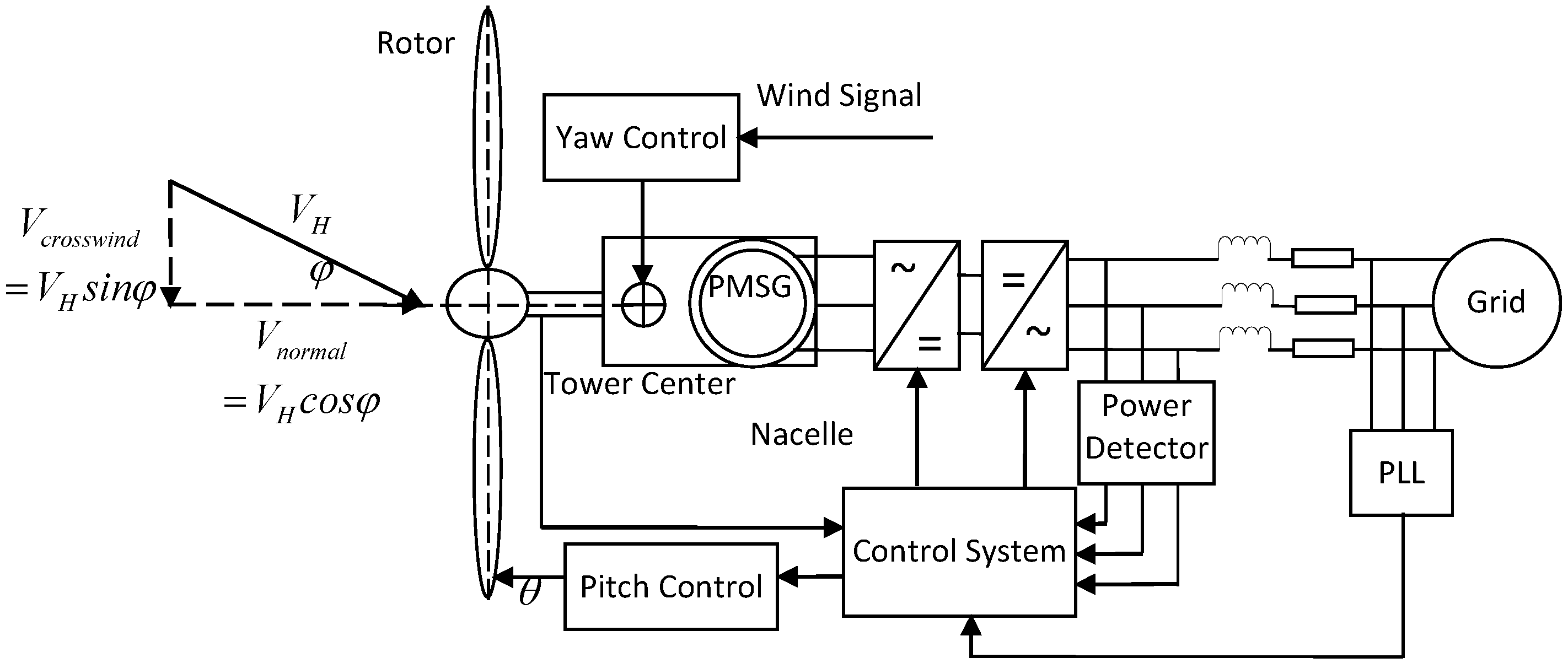 Energies Free Full Text Effects Of Yaw Error On Wind Turbine Telephone Wiring Diagram For Wall Mount 08 06286 G001 1024