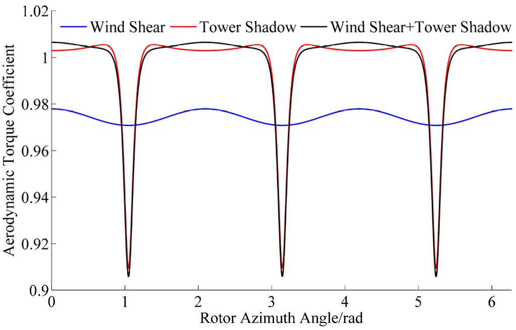 Wind Shear Wind Turbines Effects of Wind Shear And