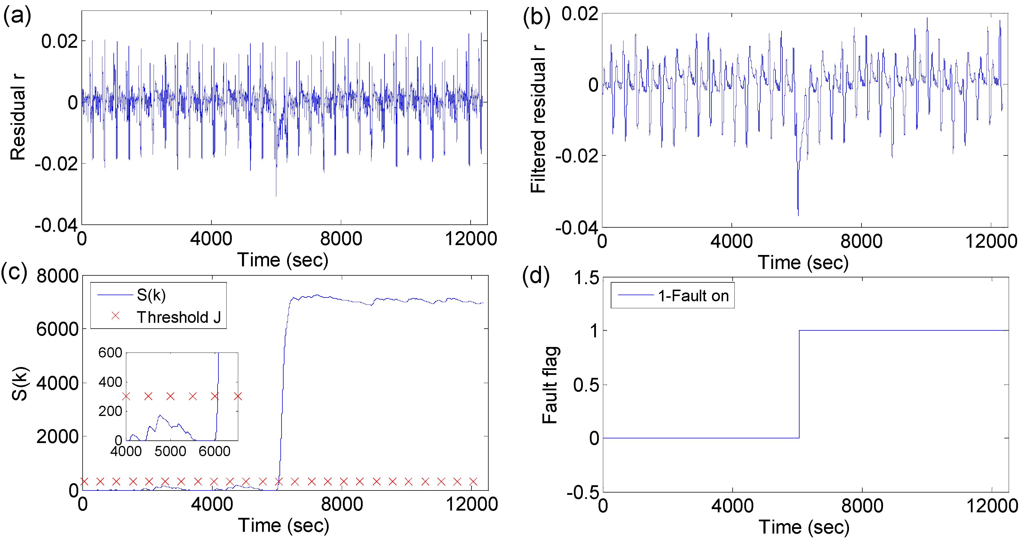 Energies   Free Full-Text   Model-based Sensor Fault