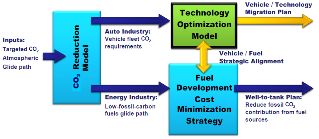 we should develop environmentally friendly automobile industry 2020 vision: the future of coatings to use and environmentally friendly products coupled and declines in the us automobile industry.
