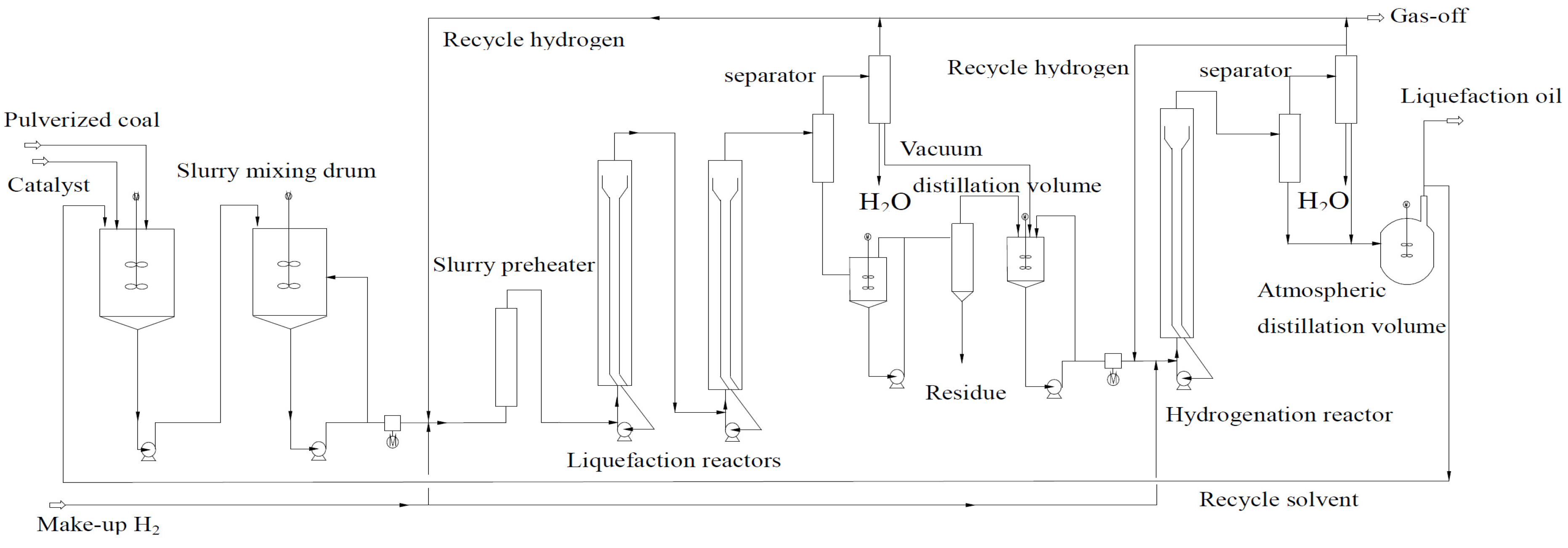 energies 08 06795 g001  figure 1  the process flow diagram