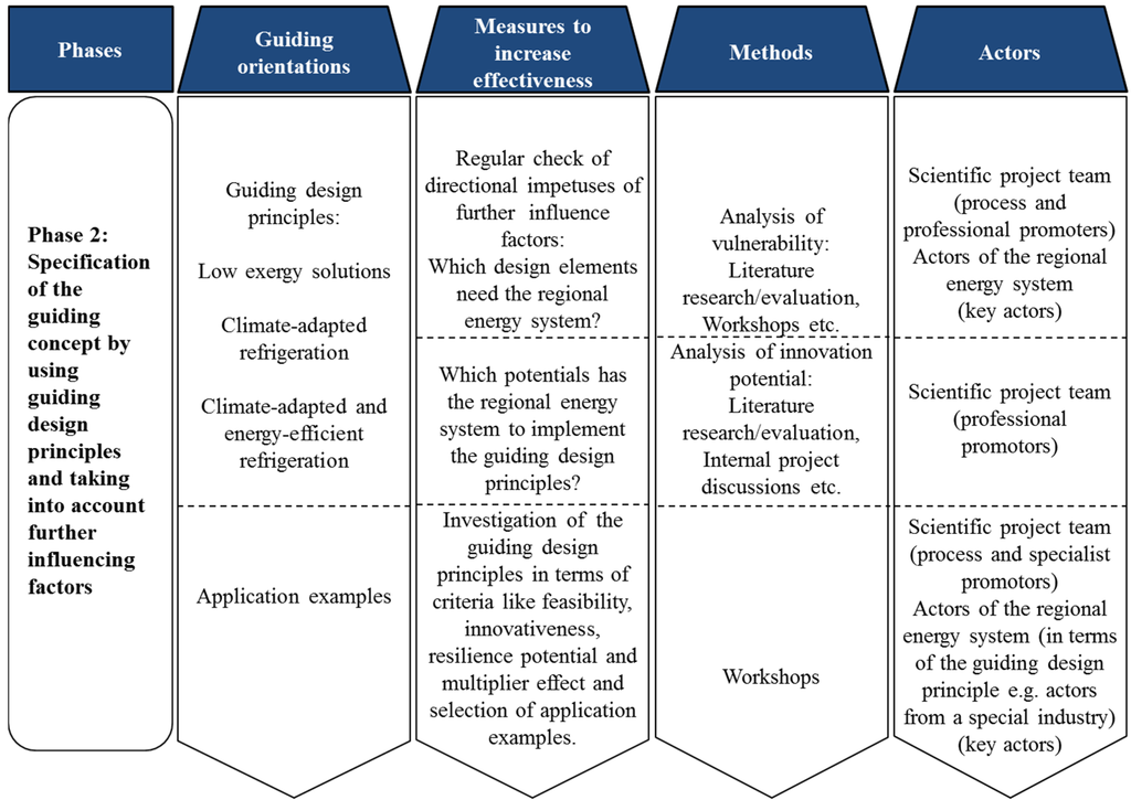 Energies Free Full Text Transformation Toward A Secure And Precaution Oriented Energy System With The Guiding Concept Of Resilience Implementation Of Low Exergy Solutions In Northwestern Germany Html