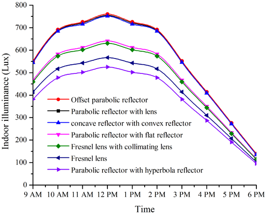 Energies Free Full Text Development Of Optical Fiber Based Daylighting System And Its Comparison Html
