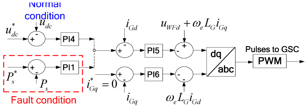 inertia emulation control strategy for vsc hvdc Control of multi-terminal hvdc networks towards wind power integration: control strategy two inertia emulation in voltage source converter.