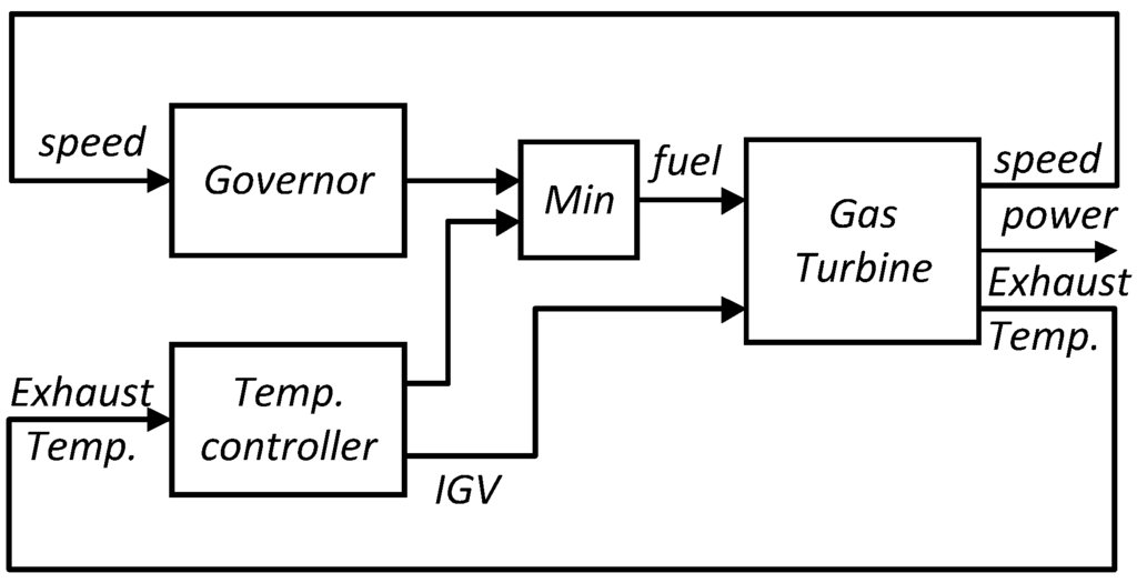 comparison between gas turbine gas The brayton cycle (or joule cycle) represents the operation of a gas turbine engine the cycle consists of four processes, as shown in figure 313 alongside a sketch of an engine: a - b.