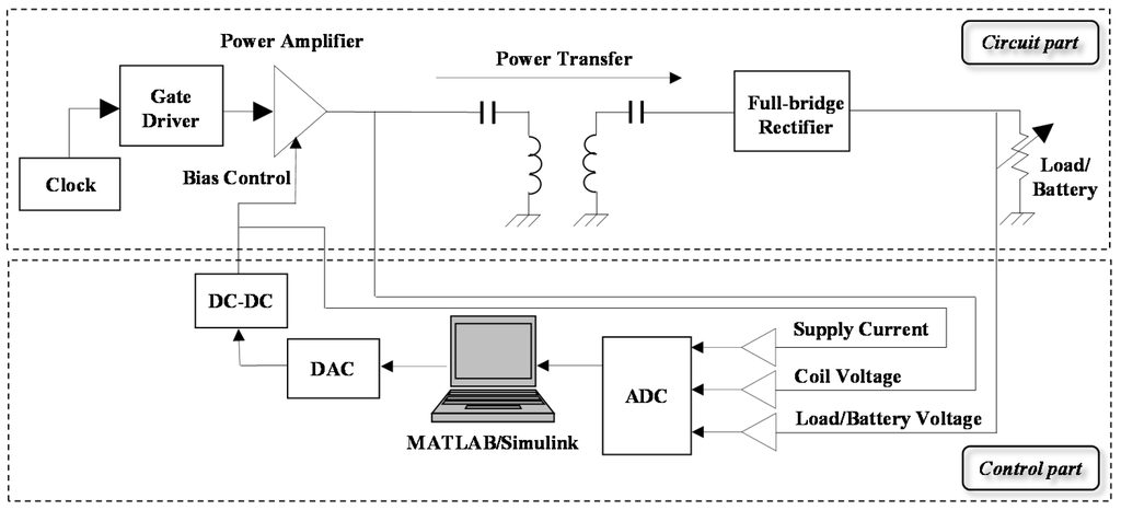 Energies Special Issue Wireless Power Transfer