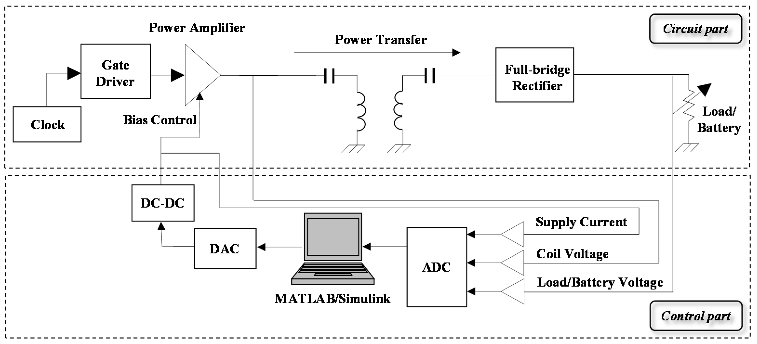 Energies Free Full Text Software Based Wireless Power Transfer Circuit Block Diagram No