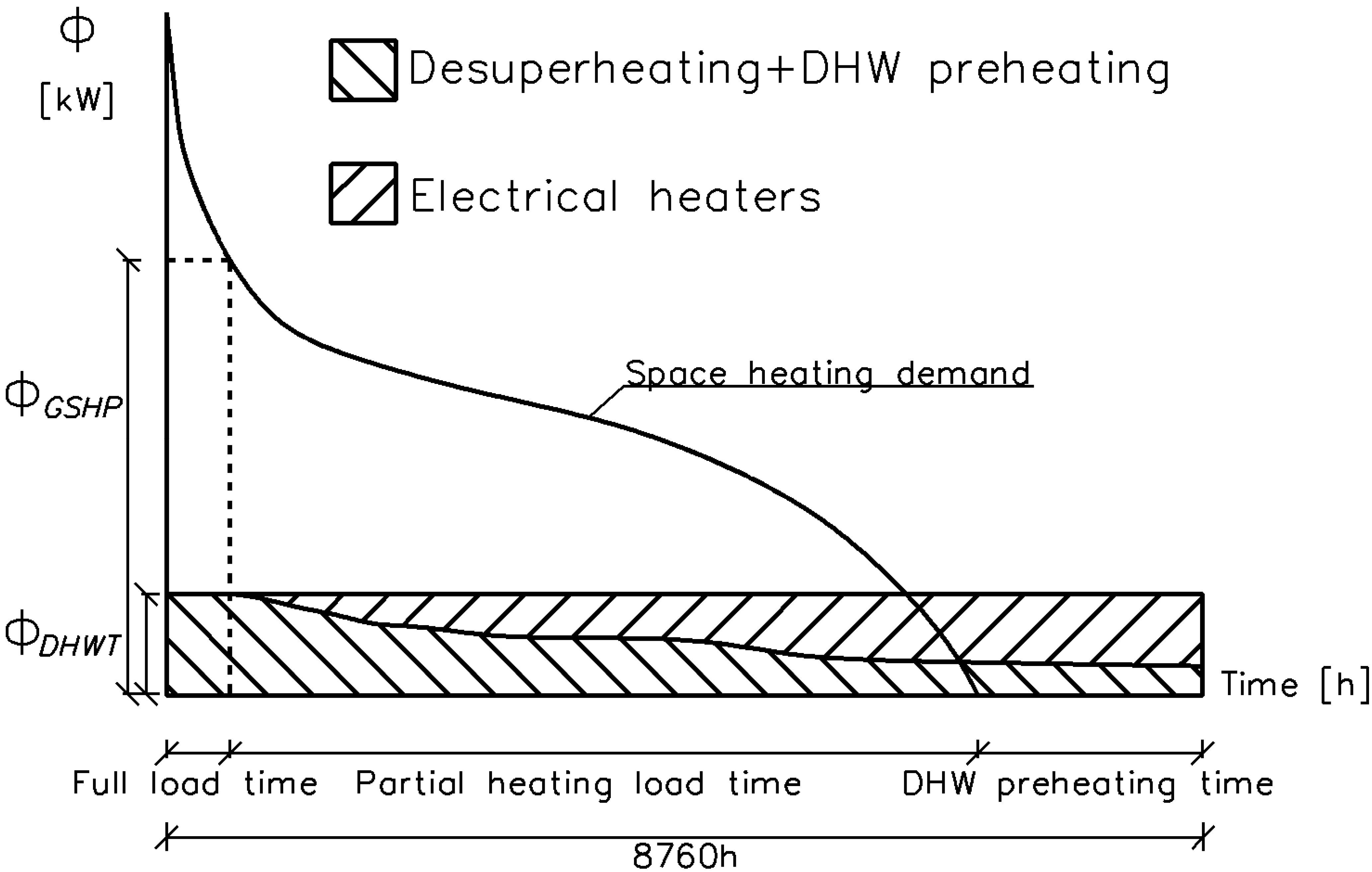 Energies | Free Full-Text | Domestic Hot Water Production with ...