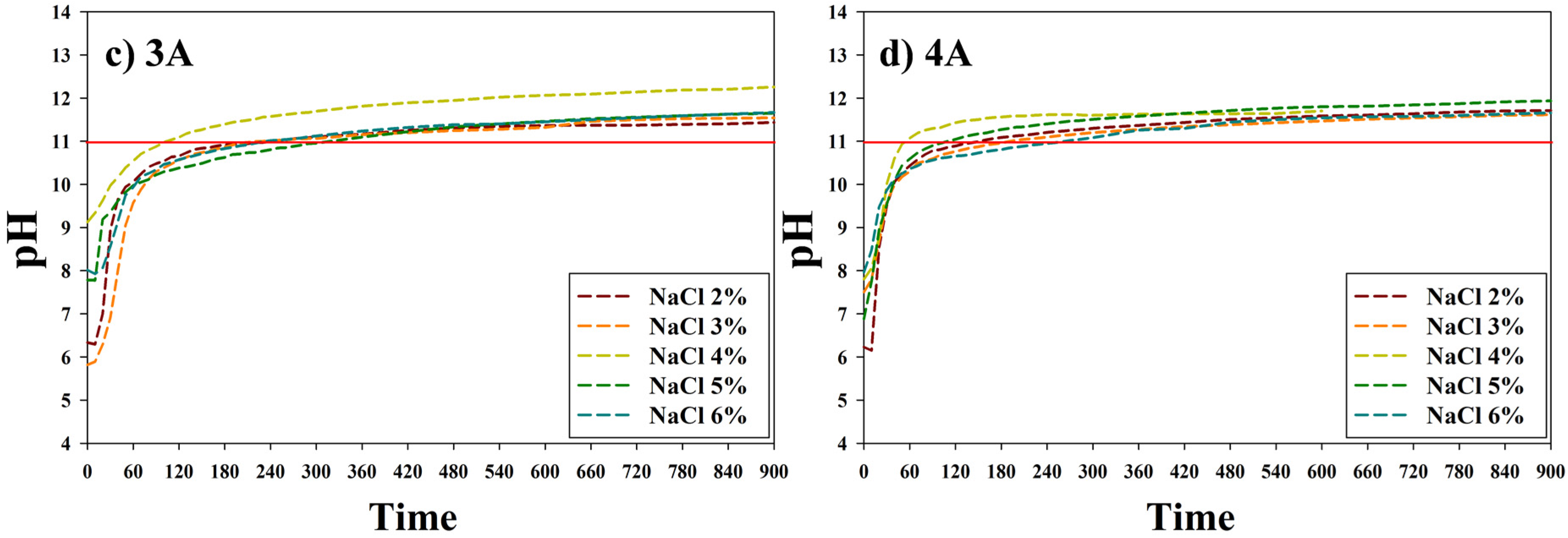 Energies | Free Full-Text | CO2 Fixation by Membrane Separated NaCl