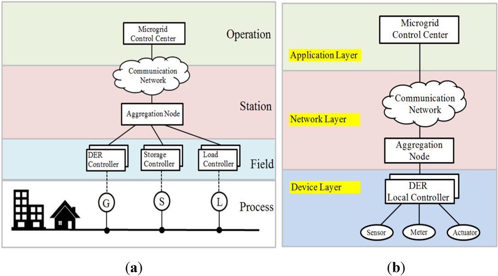 microgrid thesis Real-time energy management of an islanded microgrid using multi-objective particle swarm optimization by aric james litchy a thesis submitted in partial fulfillment.