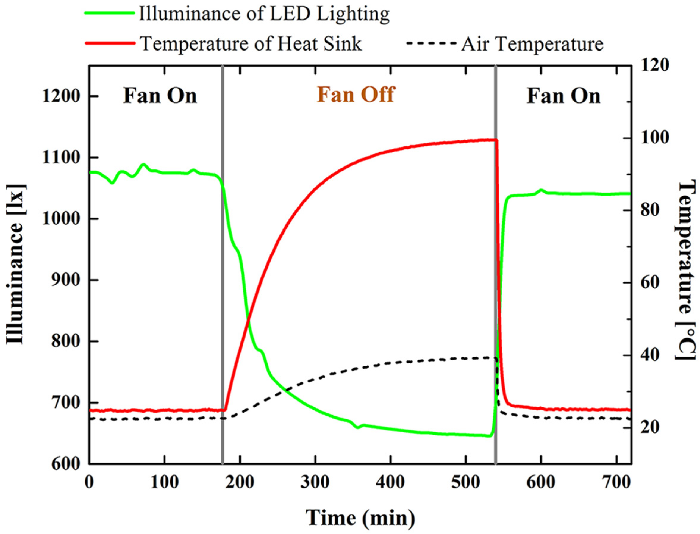 No  sc 1 st  MDPI & Energies | Free Full-Text | Synergetic Effect between Lighting ... azcodes.com