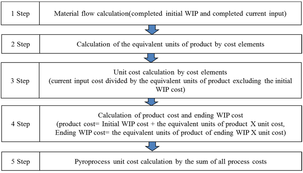 process costing research paper