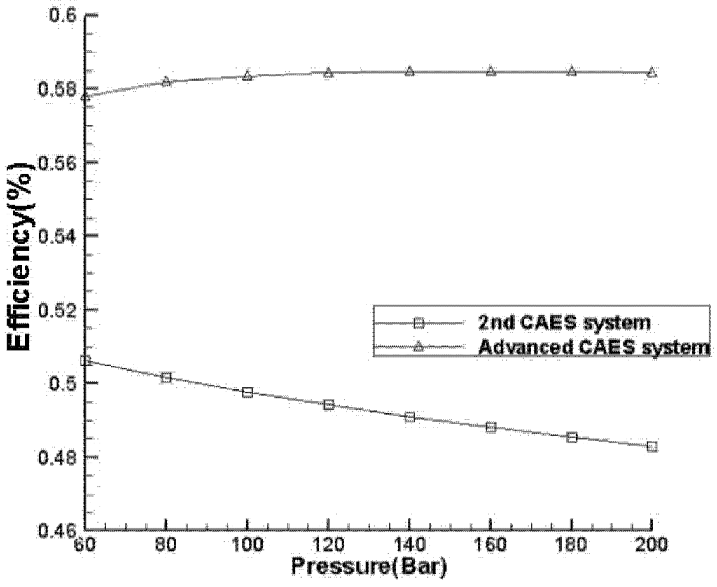compressed air energy storage thesis Recommended citation jarvis, alexandra-selene, feasibility study of porous media compressed air energy storage in south carolina, united states of america (2015.