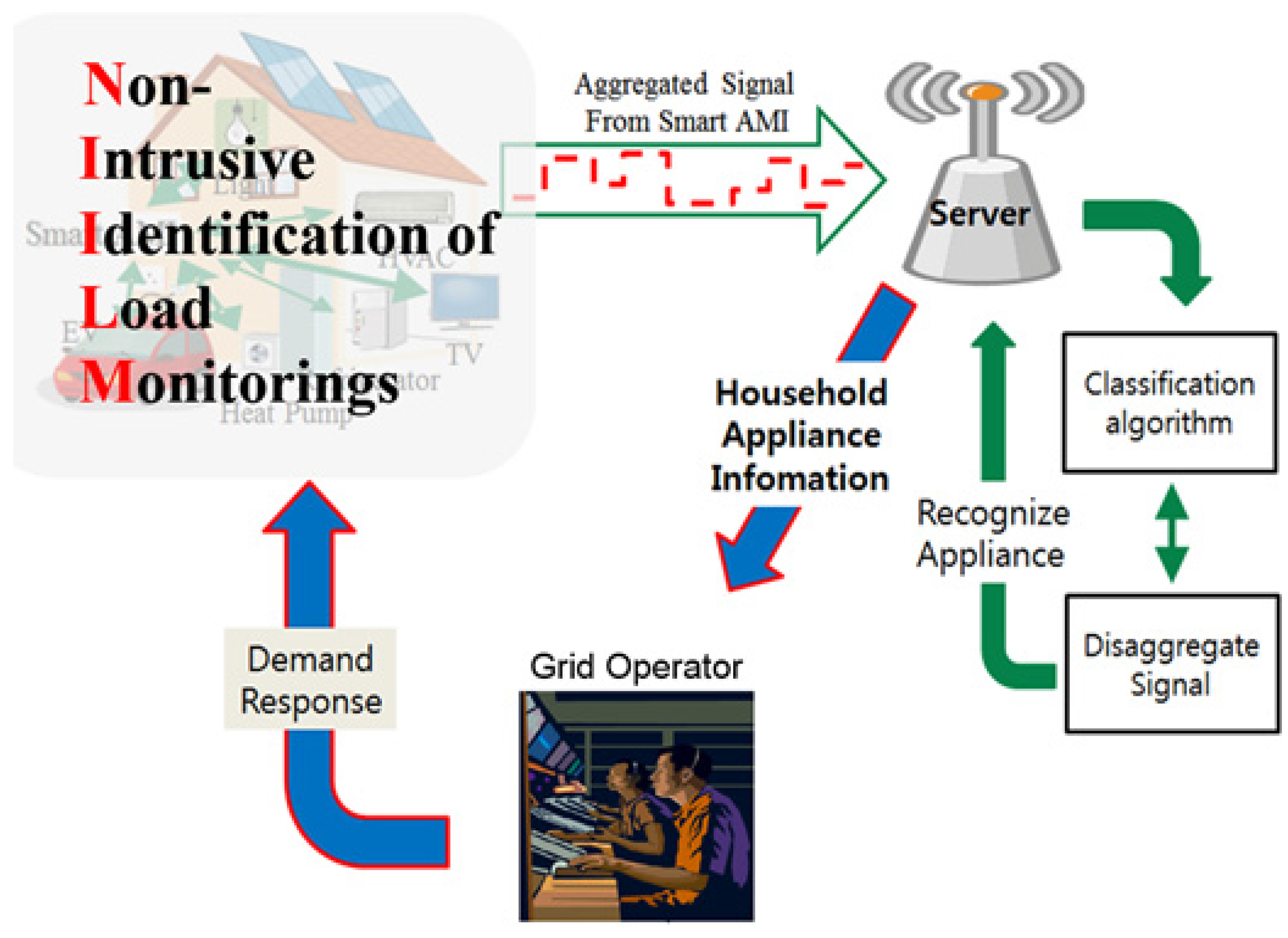 Residential Power Monitoring : Residential energy monitoring system ace