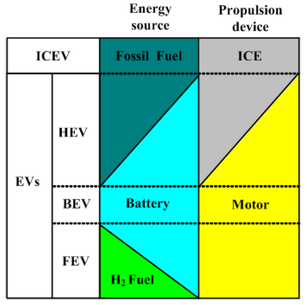 Energies | Free Full-Text | Advanced Electrical Machines and Machine ...