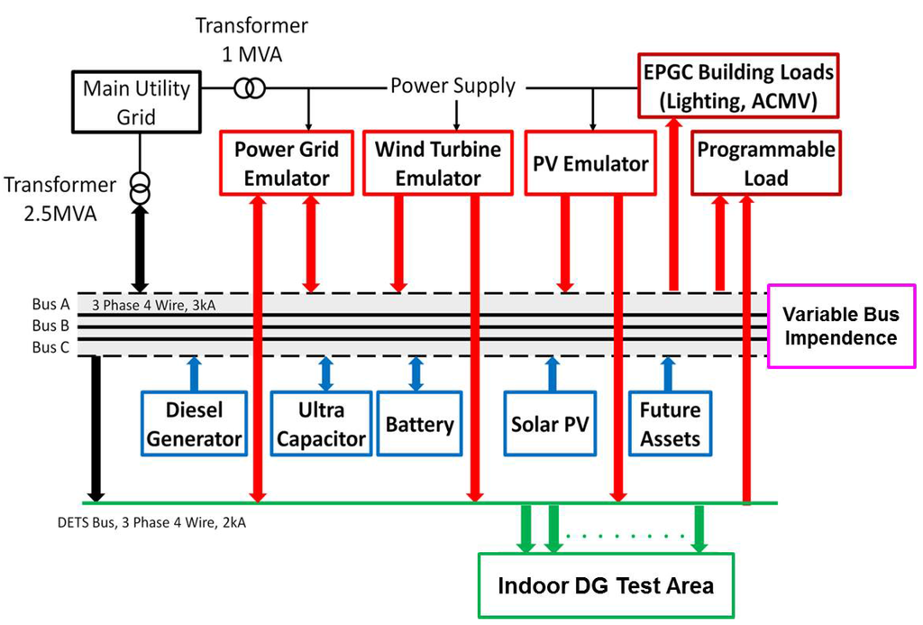 energies full text integrated electrical and thermal grid energies 08 10082 g001 1024 figure 1 schematic
