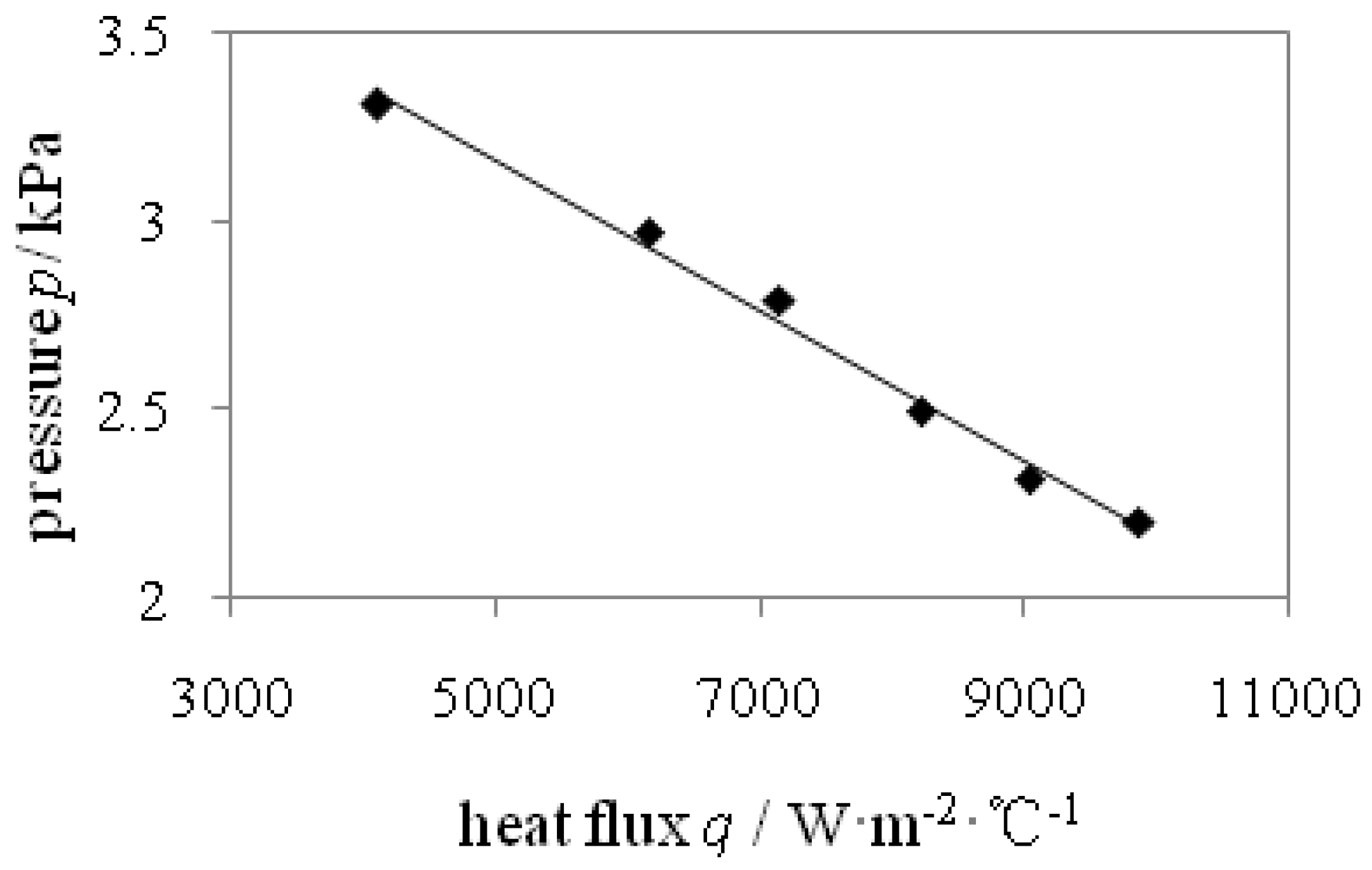 What Is The Relation Between Natural Gas Pressure And Flow