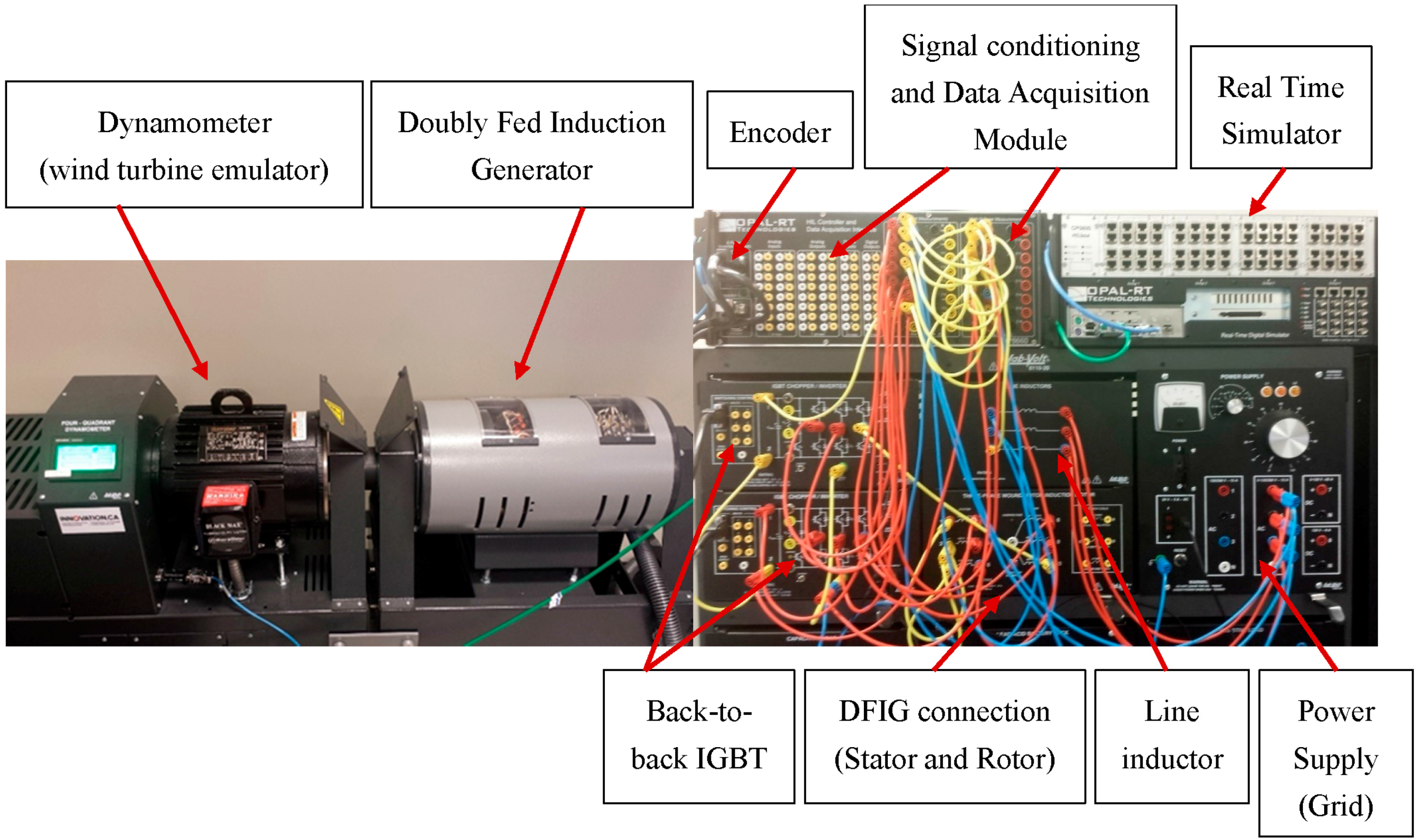 Energies Free Full Text Real Time Control Of Active And Reactive Controllers For A Doublyfed Wind Power System National Instruments No