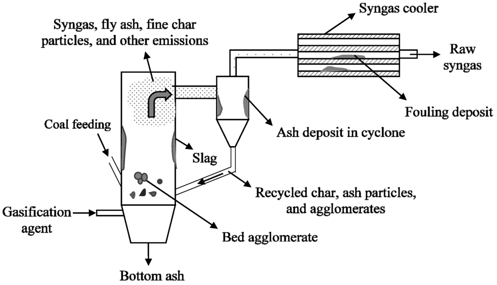 the effect of temperature on the phenomenon of defluidization in fluidized bed production process Defluidization process in a fluidized bed  bed incineration during the agglomeration/defluidization  effect of na and k on gas production.