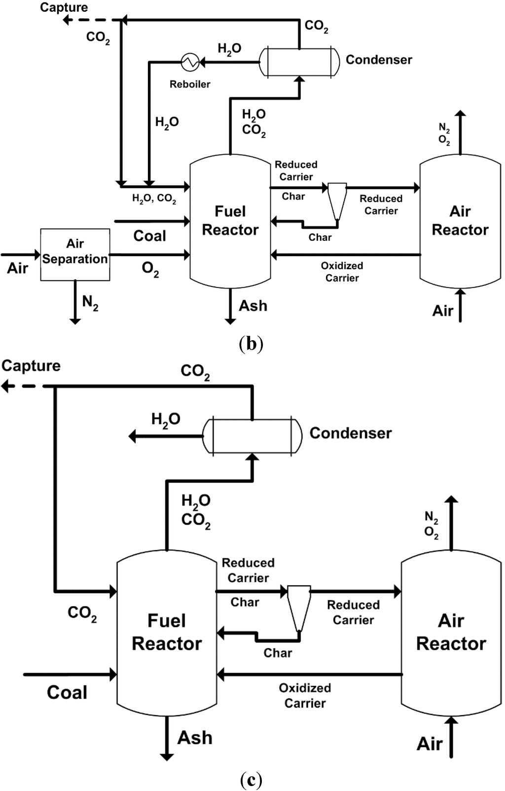 Energies | Free Full Text | Chemical Looping Combustion and