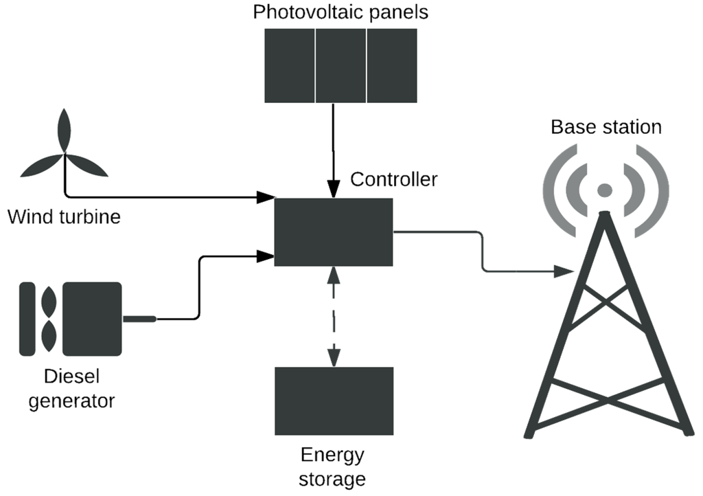 Energies Free Full Text Sustainable Power Supply Solutions For Off Grid Base Stations Html