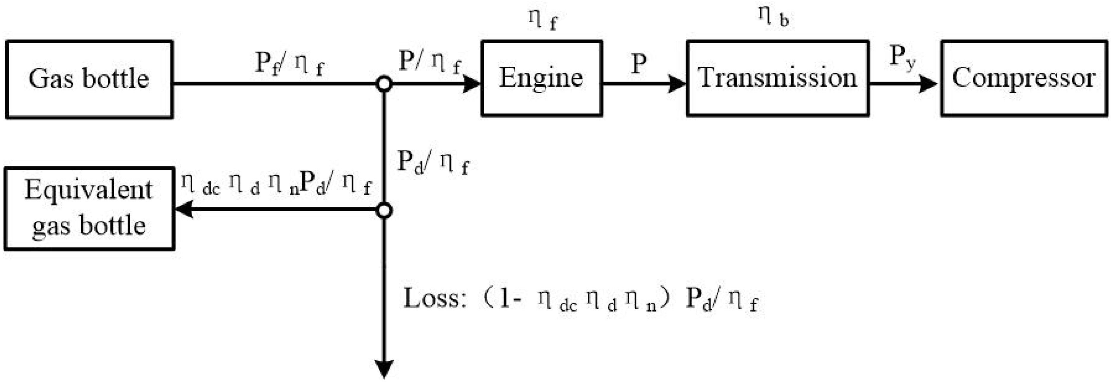 Energies Free Full Text Energy Management Of A Hybrid Power Gas Engine Heat Loss Diagram No
