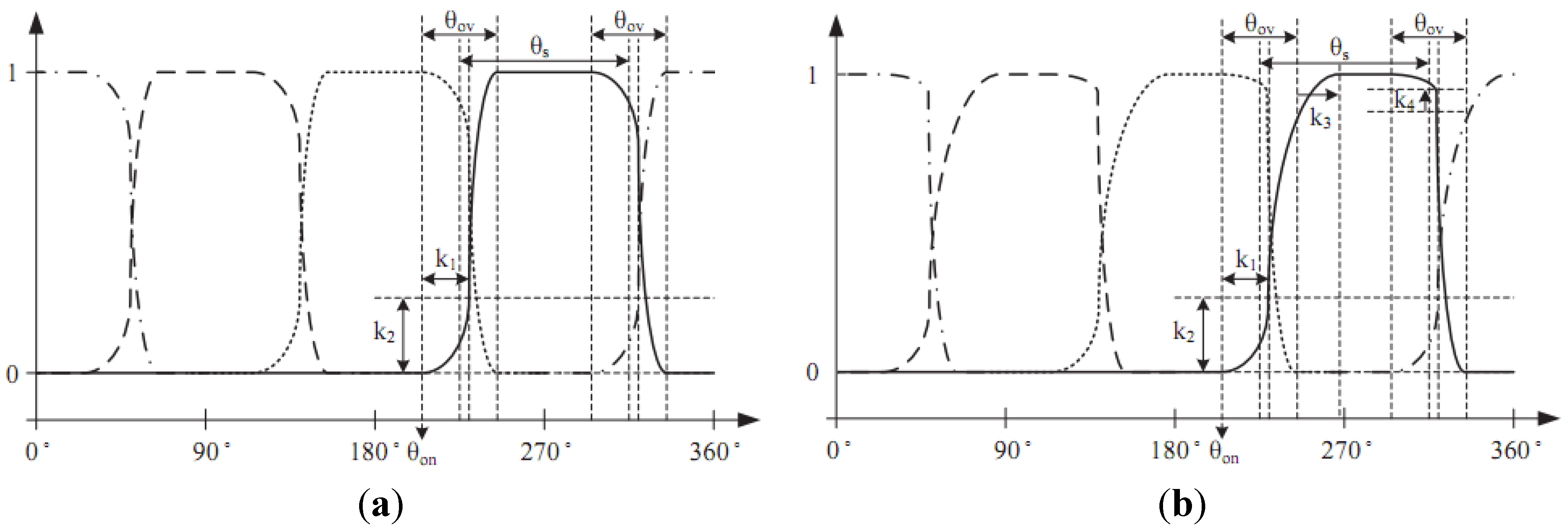 Energies | Free Full-Text | A Non-Unity Torque Sharing Function for