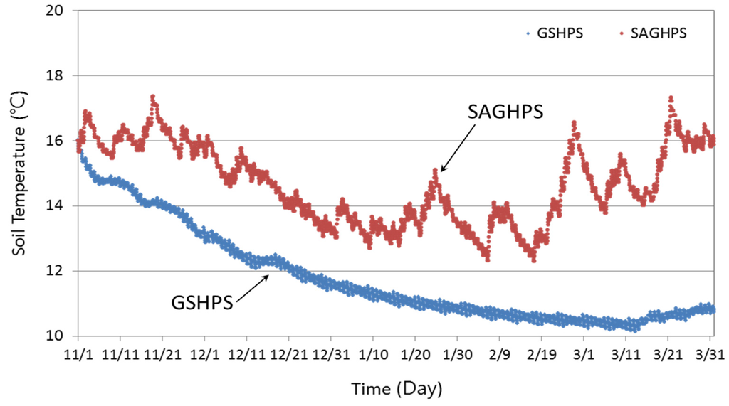 solar assisted ground source heat pump Solar-assisted ground-source heat-pumps (sgshp) is presented with an analysis of the influence of solar collectors on the improvement of heat pump performance solar radiation and climate temperature data.